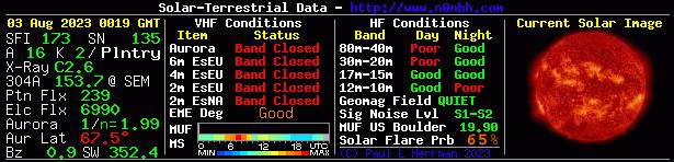 Solar Indexes